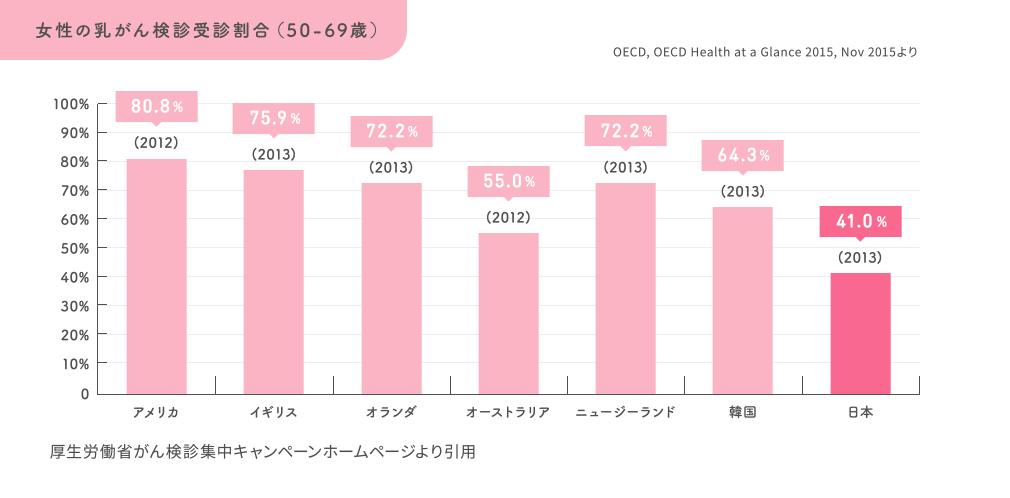乳がんの罹患数と死亡数の年次推移